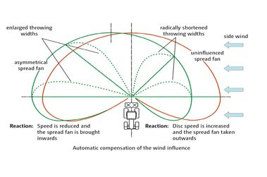 Wind allowance now part of new spreading technology