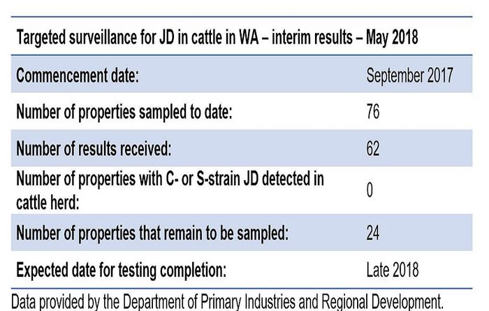 Surveillance under way for Johne's disease in cattle in Western Australia